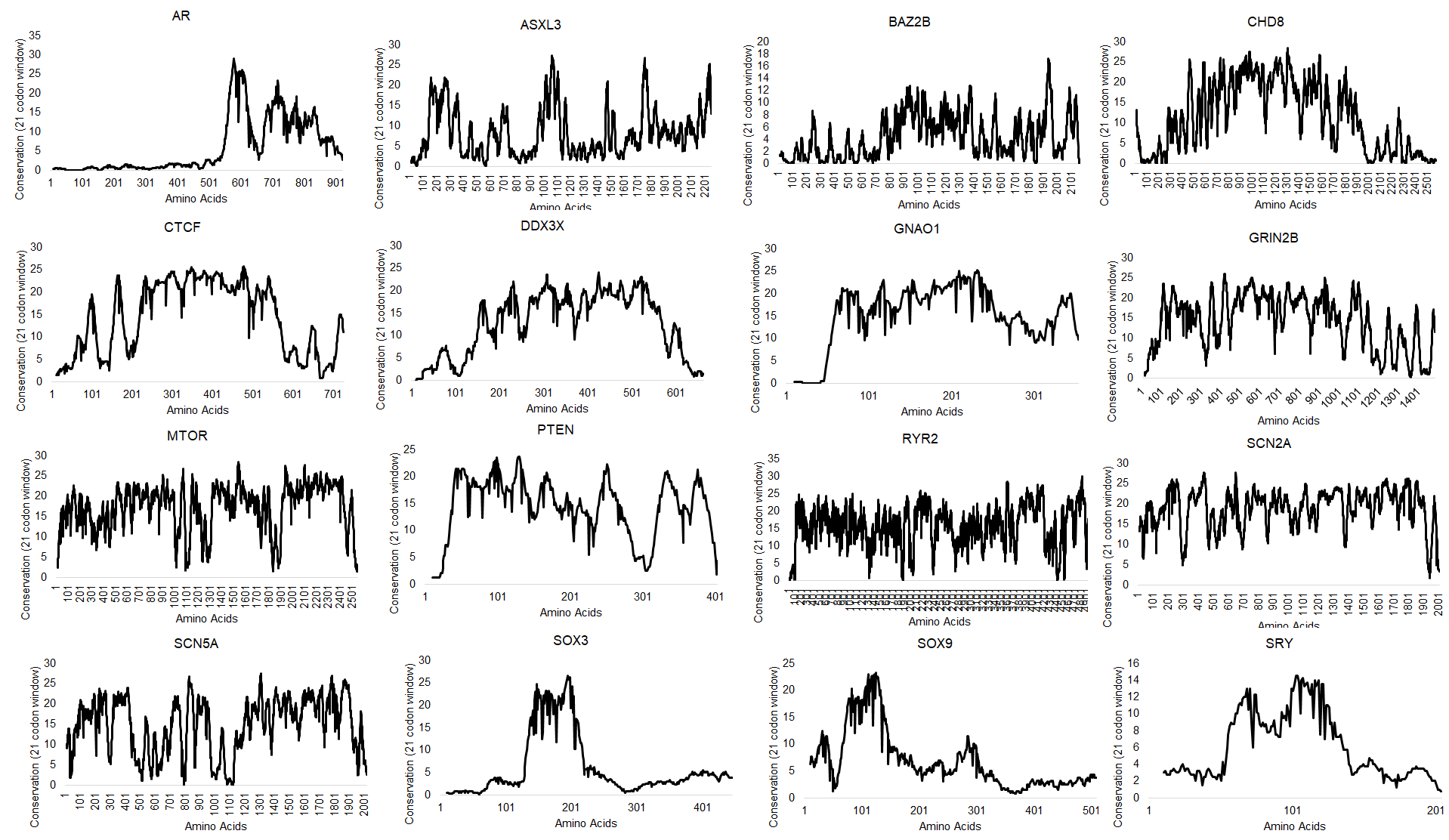 Genes analyzed through our deep codon evolution as preliminary data for grant. Each gene was an alignment of ORFs followed by codon selection analysis and amino acid conservation with the scores from each amino acid placed on a 21 codon sliding window (such that score is any site plus 10 up and downstream of the site).