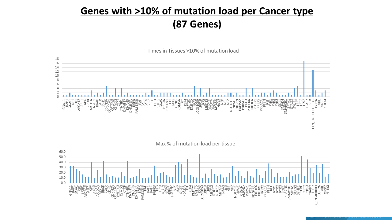List of COSMIC genes with >10% mutations for individual type of cancer